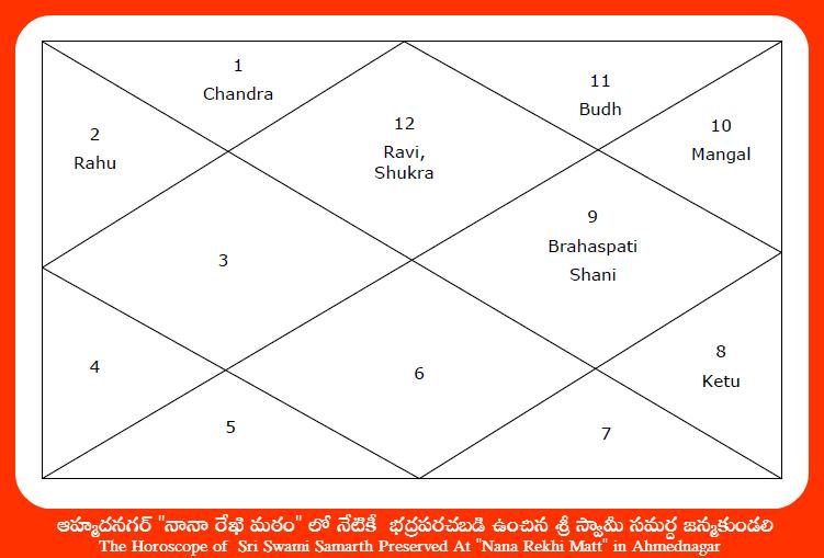 Swami Samardha Horoscope