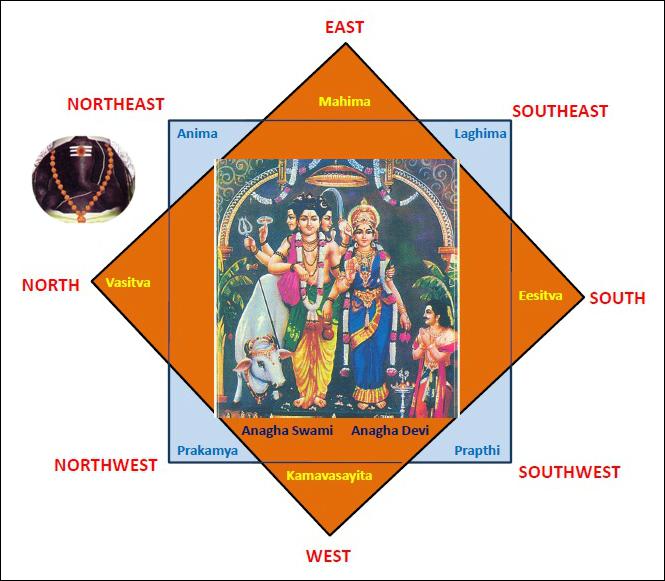 Vratha Pitham Arrangement - Anaghastami Vratham
